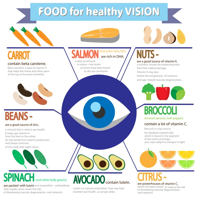 foods-for-healthy-vision